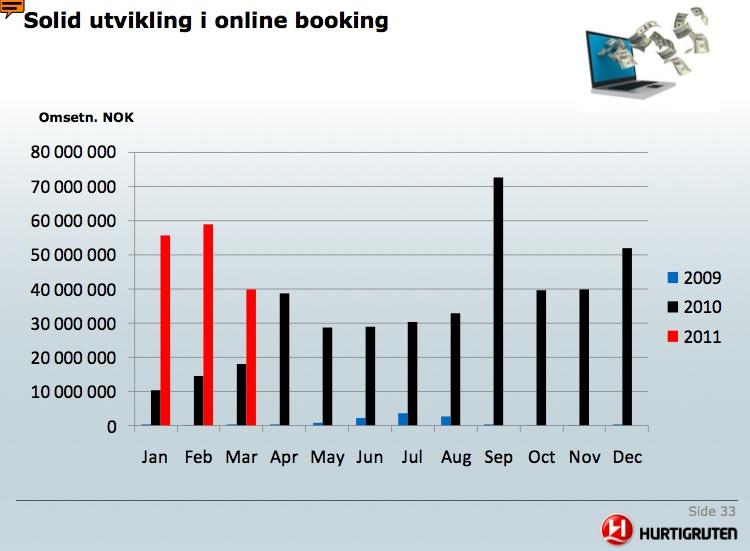 Online salg i Hurtigruten