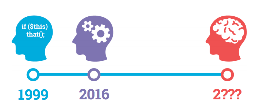 7 SEO-trender og tips for 2017